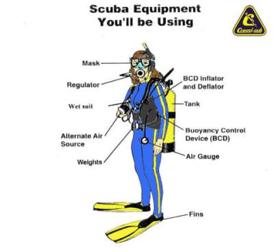 Basic dive gear (sumber: http://www.allstaractivities.com/activities/Scuba/scuba-intro.htm)